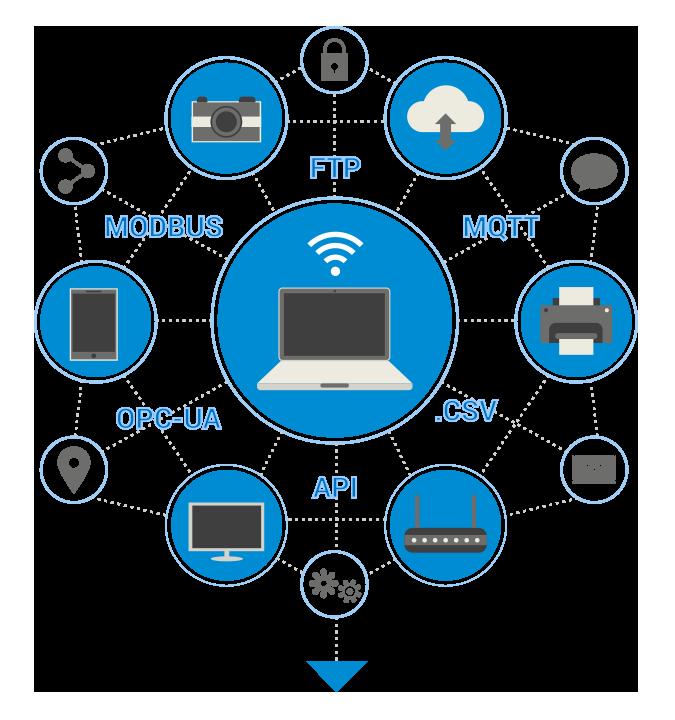 Rilheva Connect Hardware